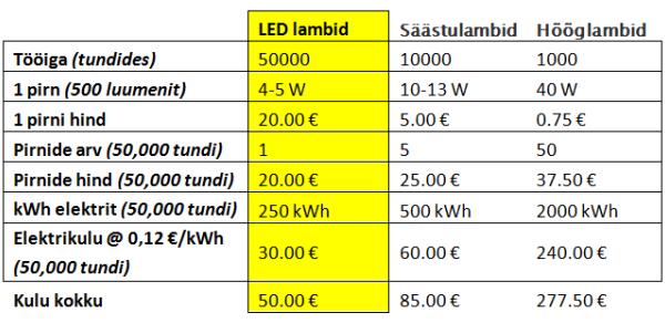 LED-Valgusti-Võrdlustabel